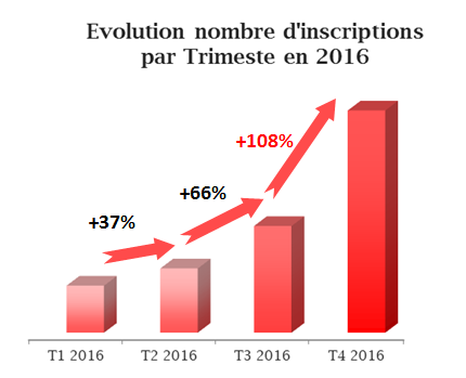 Addict mobile - Retail User Acquisition - Vente-Privée - chart quarters