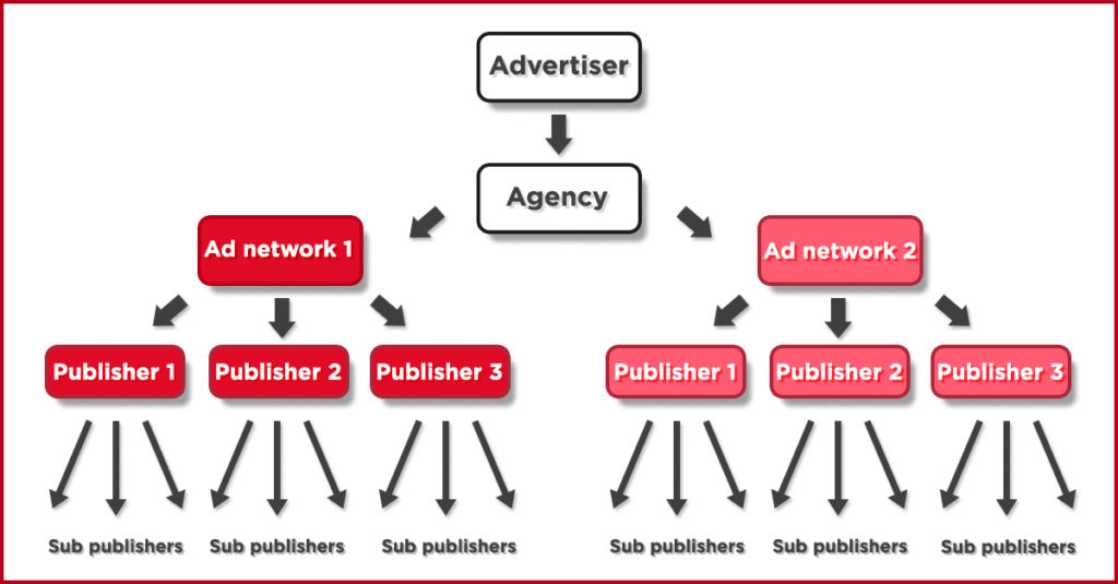 Ad-Networks ecosystem