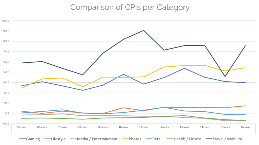 CPIs per category