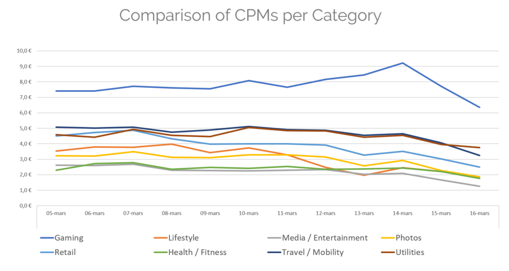 CPM per category mobile acquisition