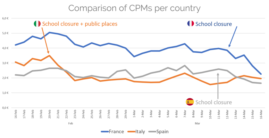 CPMs per country - acquisition