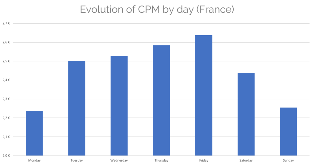 Update CPM by day