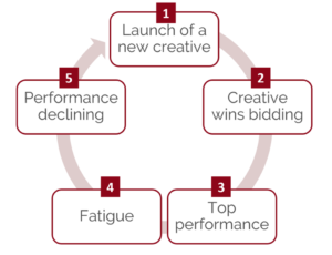 cycle of ad fatigue